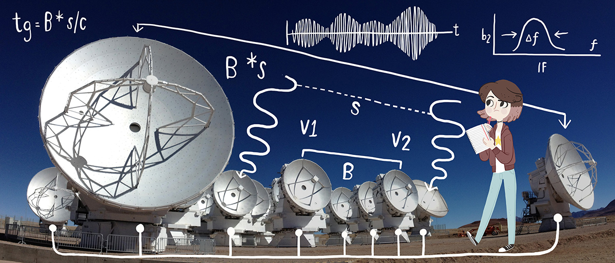 How are ALMA's antennas connected?