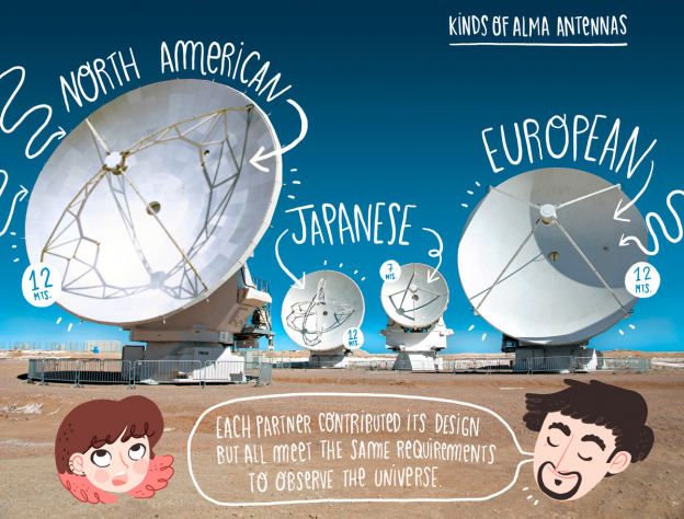 ALMA Partner Antennas